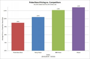 PokerStars-Pricing-vs-Competitors