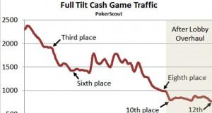 full.tilt.graph